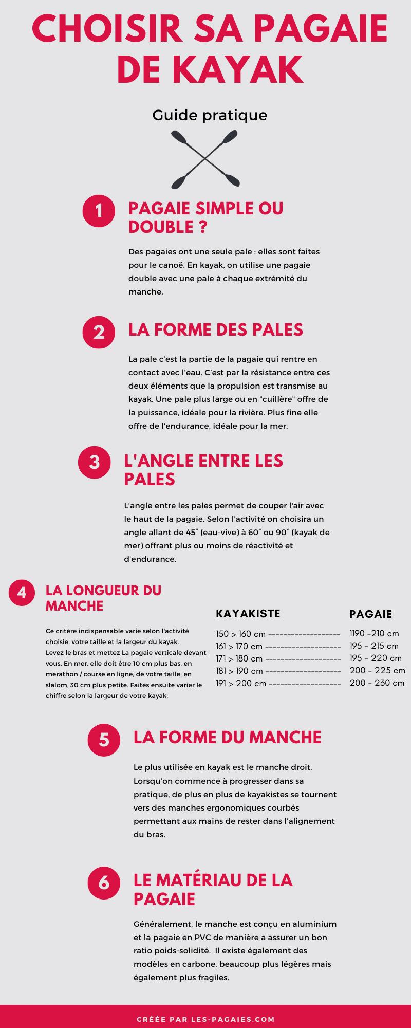 infographie choisir sa pagaie kayak